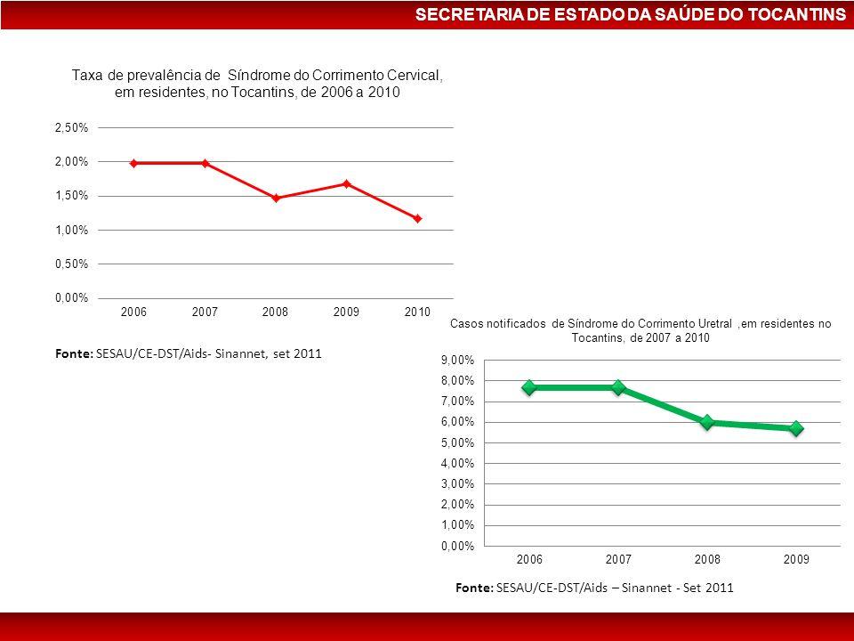 SECRETARIA DE ESTADO DA SAÚDE DO TOCANTINS Taxa de prevalência de Síndrome do Corrimento Cervical, em residentes, no Tocantins, de 2006 a 2010 Casos n