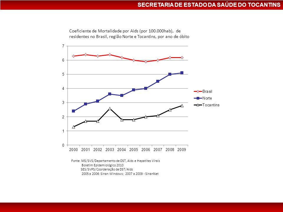 SECRETARIA DE ESTADO DA SAÚDE DO TOCANTINS Coeficiente de Mortalidade por Aids (por 100.000hab), de residentes no Brasil, região Norte e Tocantins, po