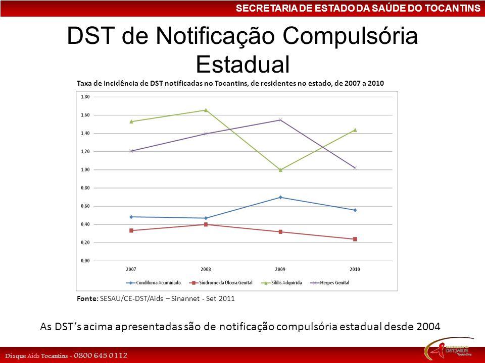 SECRETARIA DE ESTADO DA SAÚDE DO TOCANTINS DST de Notificação Compulsória Estadual Fonte: SESAU/CE-DST/Aids – Sinannet - Set 2011 Taxa de Incidência d