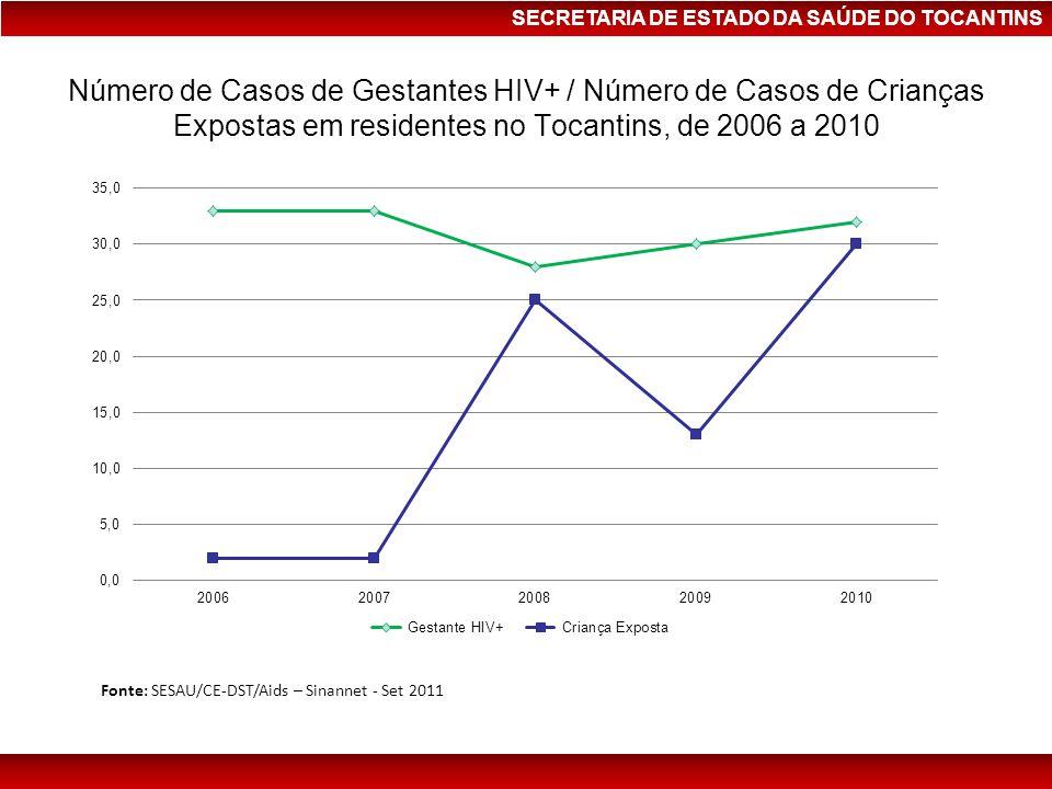 SECRETARIA DE ESTADO DA SAÚDE DO TOCANTINS Número de Casos de Gestantes HIV+ / Número de Casos de Crianças Expostas em residentes no Tocantins, de 200