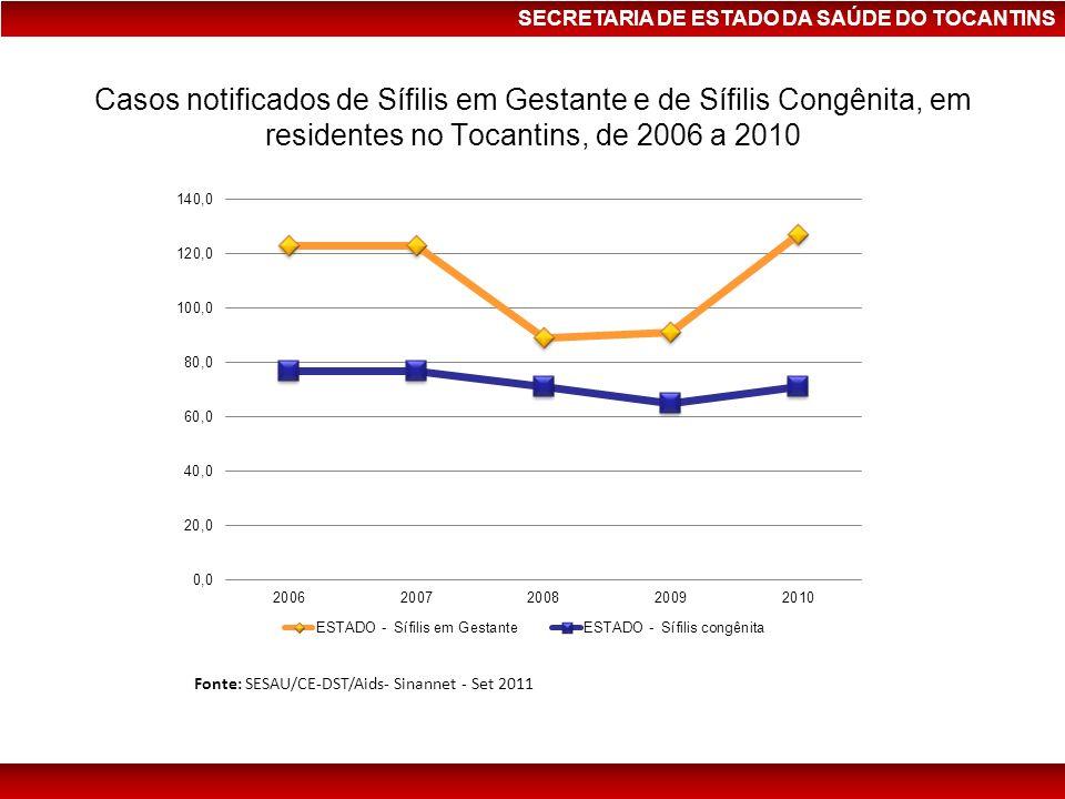 SECRETARIA DE ESTADO DA SAÚDE DO TOCANTINS Casos notificados de Sífilis em Gestante e de Sífilis Congênita, em residentes no Tocantins, de 2006 a 2010