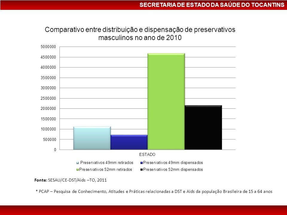 SECRETARIA DE ESTADO DA SAÚDE DO TOCANTINS Comparativo entre distribuição e dispensação de preservativos masculinos no ano de 2010 Fonte: SESAU/CE-DST