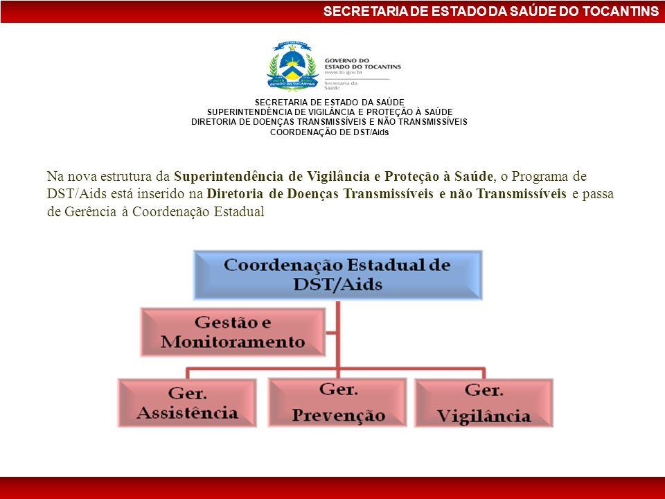 SECRETARIA DE ESTADO DA SAÚDE DO TOCANTINS Coeficiente de Mortalidade por Aids (por 100.000hab), de residentes no Brasil, região Norte e Tocantins, por ano de óbito Fonte: MS/SVS/Departamento de DST, Aids e Hepatites Virais Boletim Epidemiológico 2010 SES/SVPS/Coordenação de DST/Aids 2005 a 2006: Sinan Windows; 2007 a 2009 - SinanNet