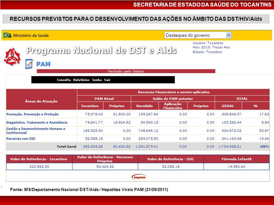 SECRETARIA DE ESTADO DA SAÚDE DO TOCANTINS Fonte: MS/Departamento Nacional DST/Aids / Hepatites Virais PAM (21/09/2011) RECURSOS PREVISTOS PARA O DESE