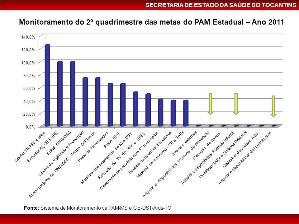SECRETARIA DE ESTADO DA SAÚDE DO TOCANTINS Monitoramento do 2º quadrimestre das metas do PAM Estadual – Ano 2011 Fonte: Sistema de Monitoramento da PA