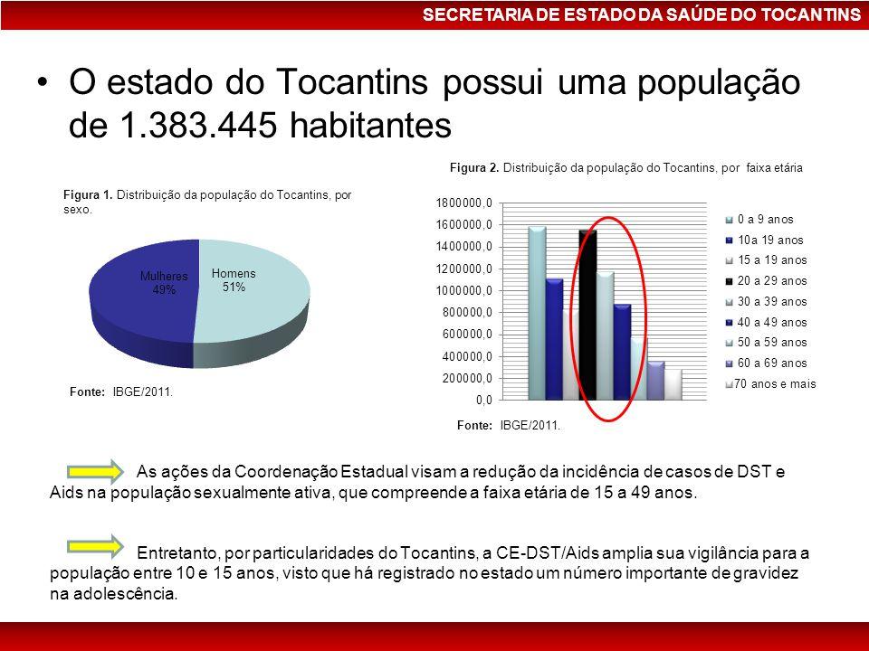 SECRETARIA DE ESTADO DA SAÚDE DO TOCANTINS Aids no Tocantins Taxa de detecção (por 100.000 hab) de casos de Aids, por residentes no Tocantins, Região Norte e Brasil, por 100.000 hab de 2005 a 2009.