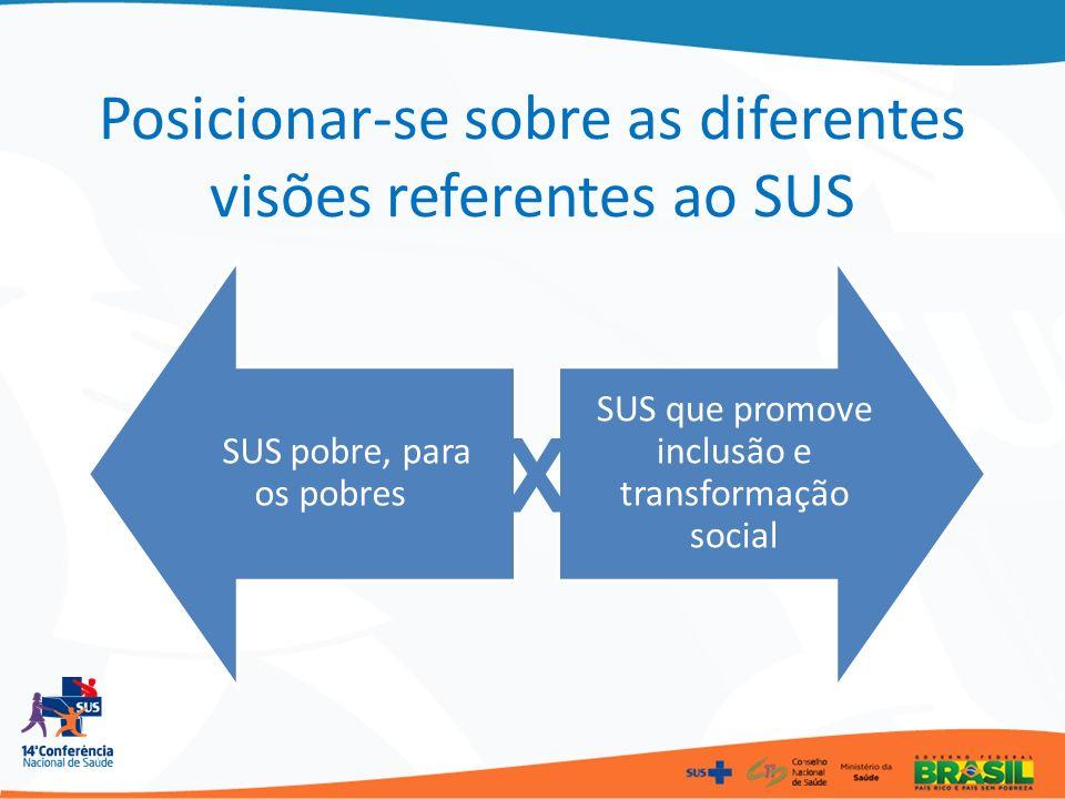 Posicionar-se sobre as diferentes visões referentes ao SUS SUS pobre, para os pobres SUS que promove inclusão e transformação social X