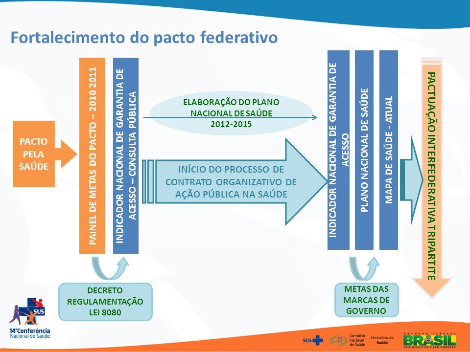 PACTO PELA SAÚDE PAINEL DE METAS DO PACTO – 2010 2011 DECRETO REGULAMENTAÇÃO LEI 8080 INDICADOR NACIONAL DE GARANTIA DE ACESSO – CONSULTA PÚBLICA INÍC