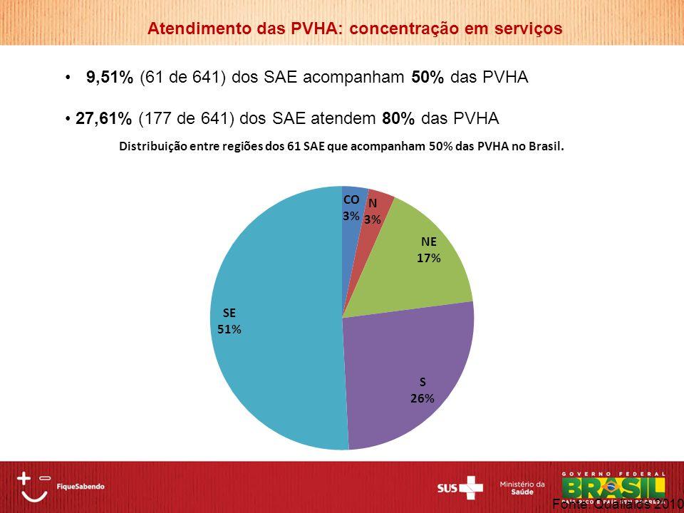 9,51% (61 de 641) dos SAE acompanham 50% das PVHA 27,61% (177 de 641) dos SAE atendem 80% das PVHA Atendimento das PVHA: concentração em serviços