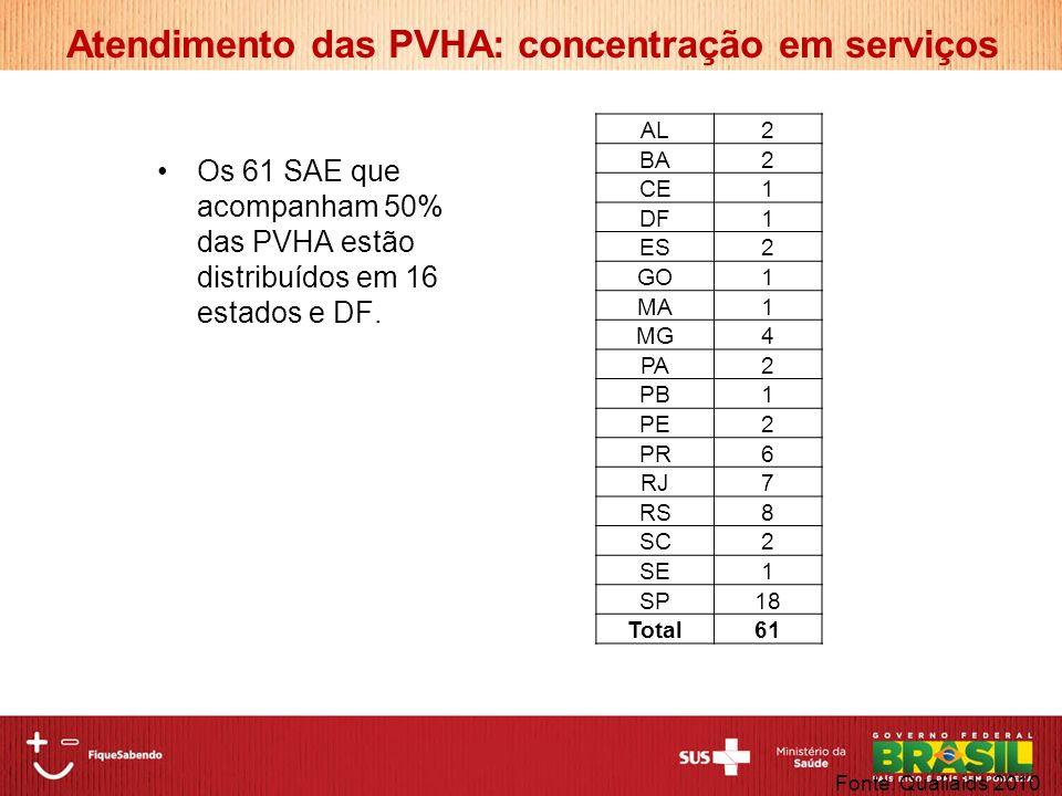 Os 61 SAE que acompanham 50% das PVHA estão distribuídos em 16 estados e DF. Fonte: Qualiaids 2010 AL2 BA2 CE1 DF1 ES2 GO1 MA1 MG4 PA2 PB1 PE2 PR6 RJ7