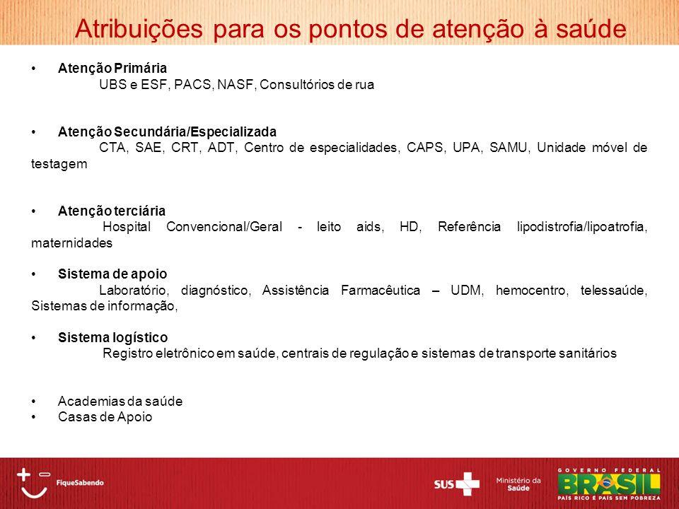 Atribuições para os pontos de atenção à saúde Atenção Primária UBS e ESF, PACS, NASF, Consultórios de rua Atenção Secundária/Especializada CTA, SAE, C