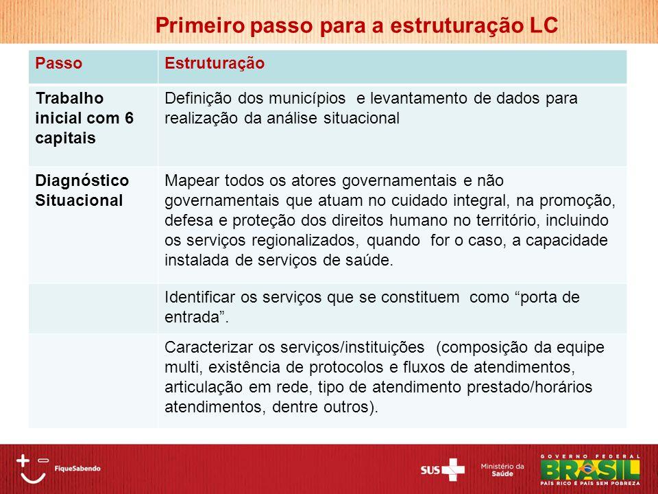 PassoEstruturação Trabalho inicial com 6 capitais Definição dos municípios e levantamento de dados para realização da análise situacional Diagnóstico