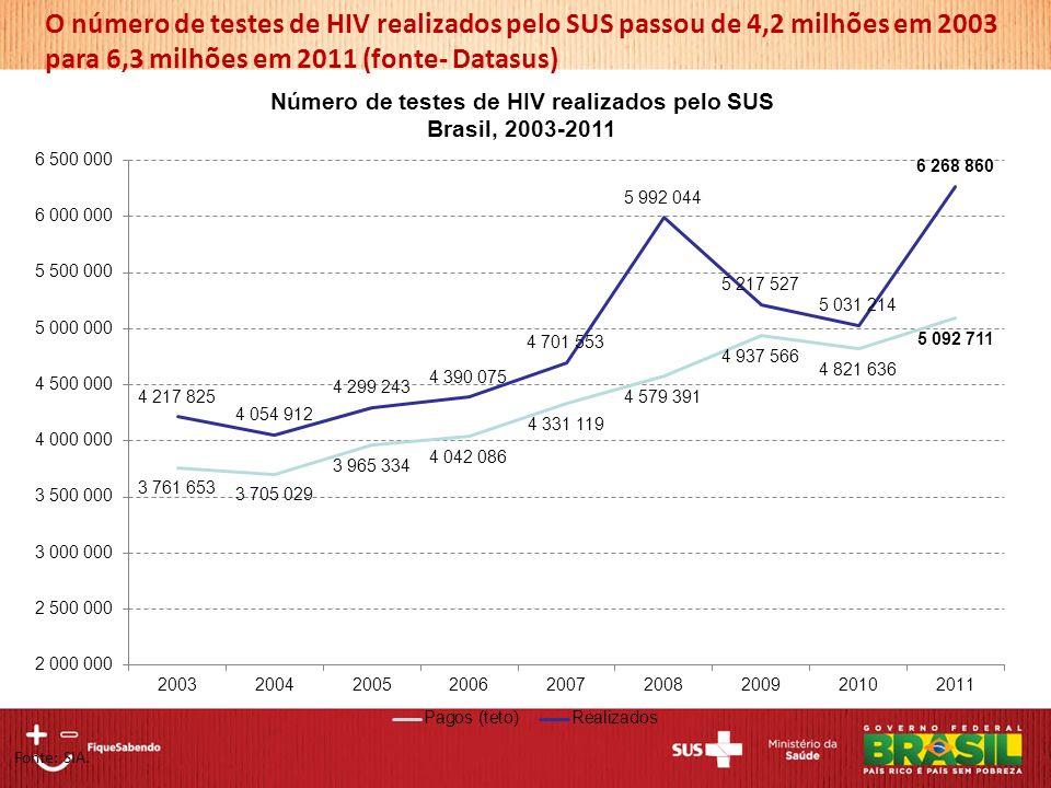 O número de testes de HIV realizados pelo SUS passou de 4,2 milhões em 2003 para 6,3 milhões em 2011 (fonte- Datasus) Fonte: SIA.