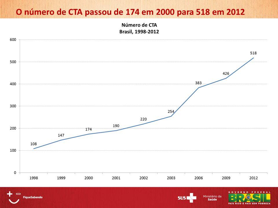 O número de CTA passou de 174 em 2000 para 518 em 2012