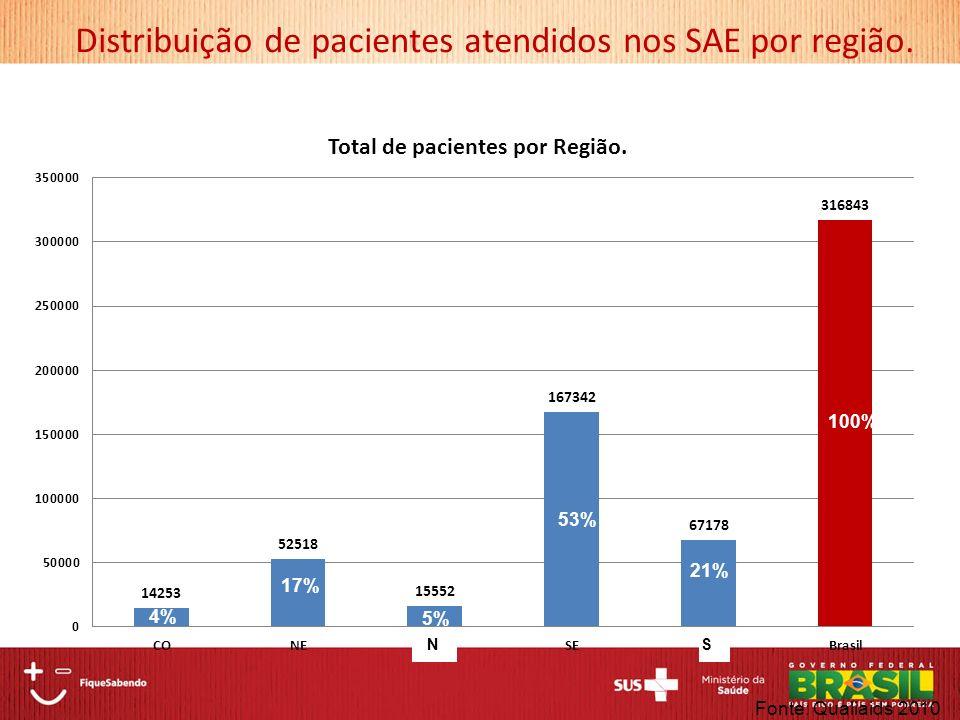 Distribuição de pacientes atendidos nos SAE por região. Fonte: Qualiaids 2010 NS 53% 4% 5% 21% 17%