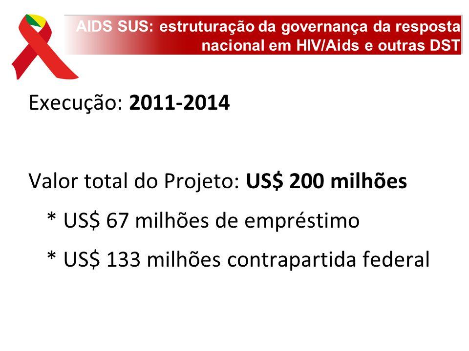 AIDS SUS: estruturação da governança da resposta nacional em HIV/Aids e outras DST Execução: 2011-2014 Valor total do Projeto: US$ 200 milhões * US$ 6