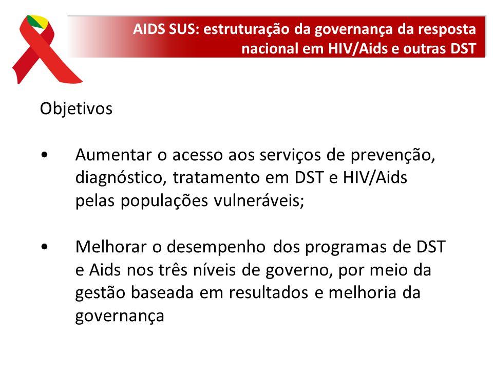 Objetivos Aumentar o acesso aos serviços de prevenção, diagnóstico, tratamento em DST e HIV/Aids pelas populações vulneráveis; Melhorar o desempenho d