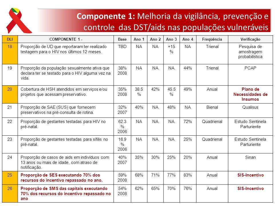 DLICOMPONENTE 1 -BaseAno 1Ano 2Ano 3Ano 4FreqüênciaVerificação 18Proporção de UD que reportaram ter realizado testagem para o HIV nos últimos 12 meses