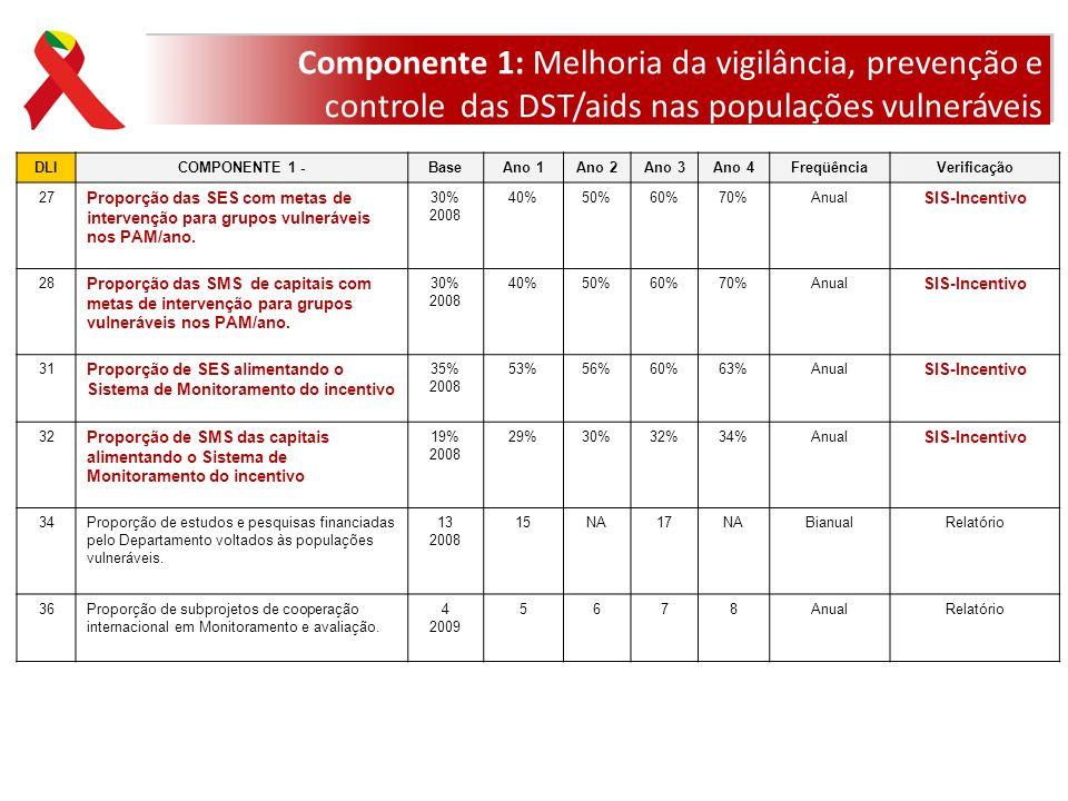 DLICOMPONENTE 1 -BaseAno 1Ano 2Ano 3Ano 4FreqüênciaVerificação 27 Proporção das SES com metas de intervenção para grupos vulneráveis nos PAM/ano. 30%