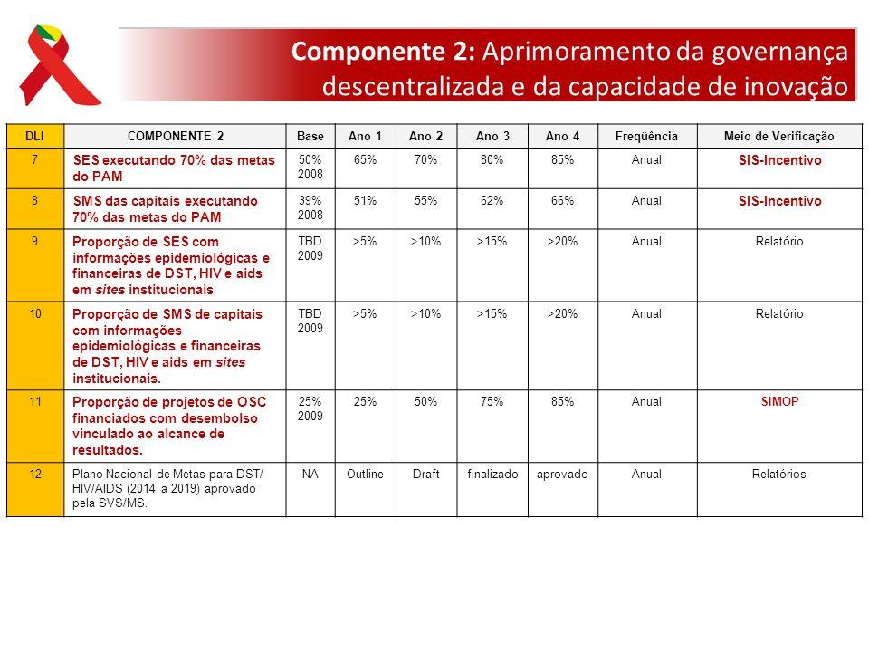 Componente 2: Aprimoramento da governança descentralizada e da capacidade de inovação DLICOMPONENTE 2BaseAno 1Ano 2Ano 3Ano 4FreqüênciaMeio de Verific