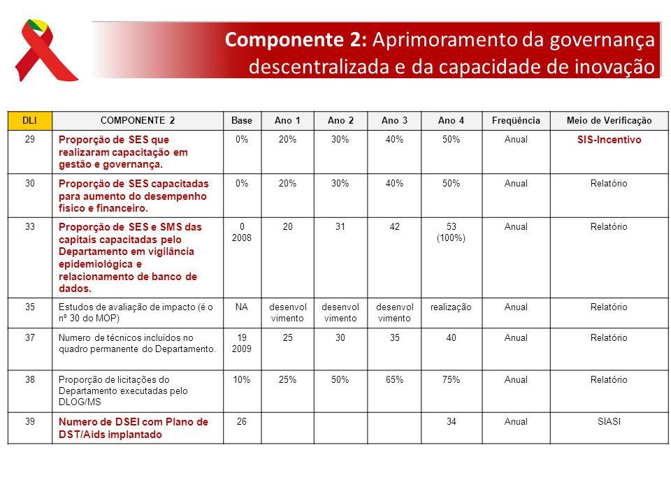DLICOMPONENTE 2BaseAno 1Ano 2Ano 3Ano 4FreqüênciaMeio de Verificação 29 Proporção de SES que realizaram capacitação em gestão e governança. 0%20%30%40