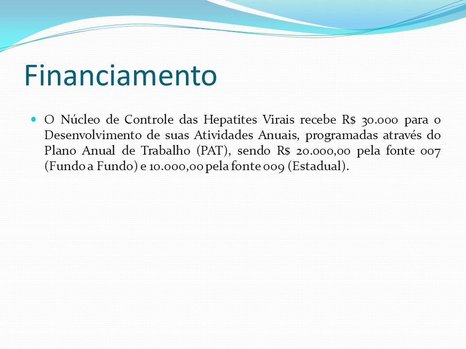 O Núcleo de Controle das Hepatites Virais recebe R$ 30.000 para o Desenvolvimento de suas Atividades Anuais, programadas através do Plano Anual de Tra