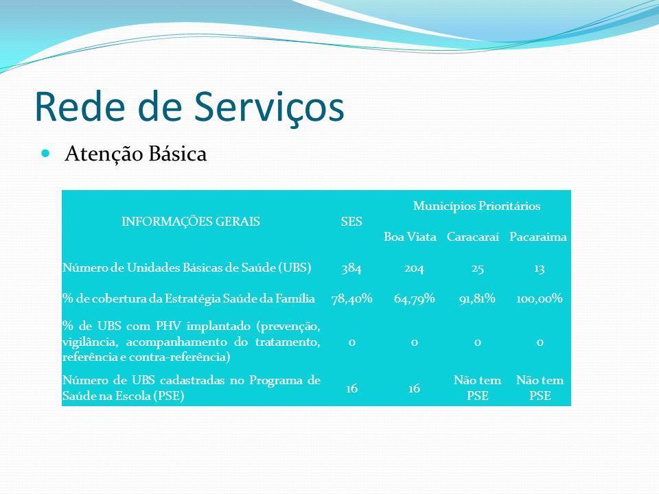Rede de Serviços Atenção Básica INFORMAÇÕES GERAISSES Municípios Prioritários Boa ViataCaracaraíPacaraima Número de Unidades Básicas de Saúde (UBS)384