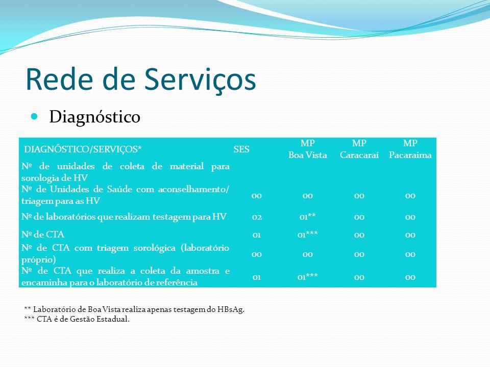 Rede de Serviços Diagnóstico DIAGNÓSTICO/SERVIÇOS*SES MP Boa Vista MP Caracaraí MP Pacaraima Nº de unidades de coleta de material para sorologia de HV