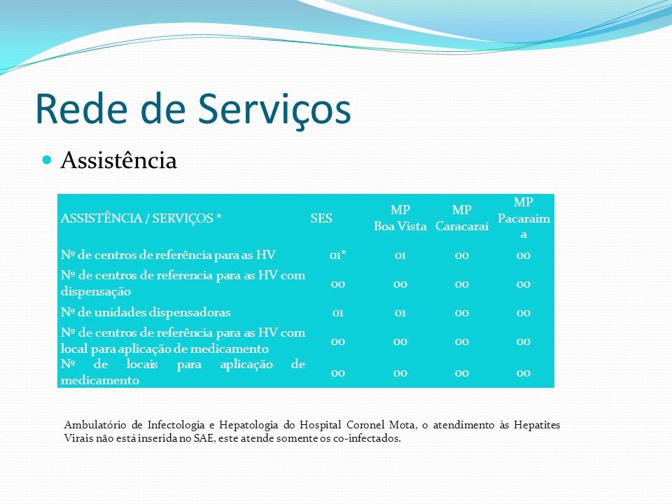 Rede de Serviços Assistência ASSISTÊNCIA / SERVIÇOS *SES MP Boa Vista MP Caracaraí MP Pacaraim a Nº de centros de referência para as HV01*0100 Nº de c