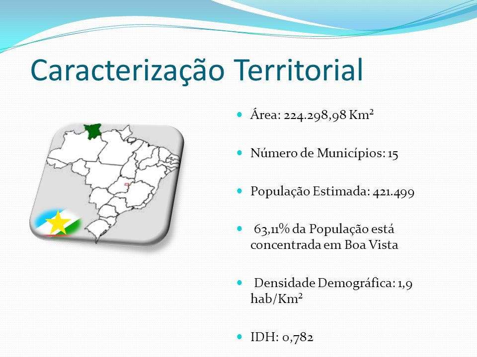 Caracterização Territorial Área: 224.298,98 Km² Número de Municípios: 15 População Estimada: 421.499 63,11% da População está concentrada em Boa Vista