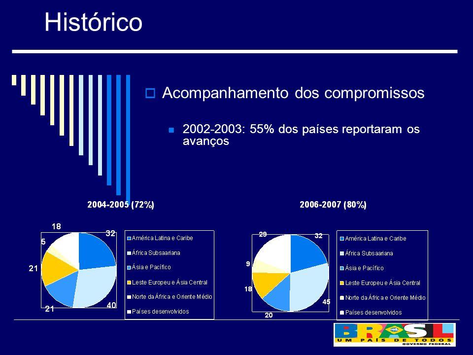 Acompanhamento dos compromissos 2002-2003: 55% dos países reportaram os avanços Histórico