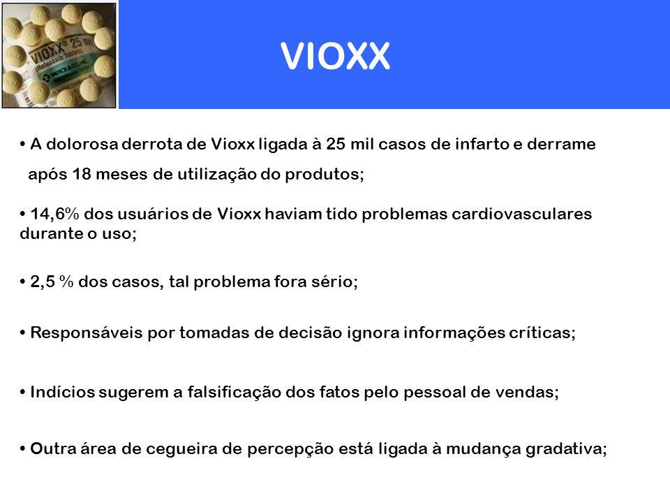 VIOXX A dolorosa derrota de Vioxx ligada à 25 mil casos de infarto e derrame após 18 meses de utilização do produtos; 14,6% dos usuários de Vioxx havi
