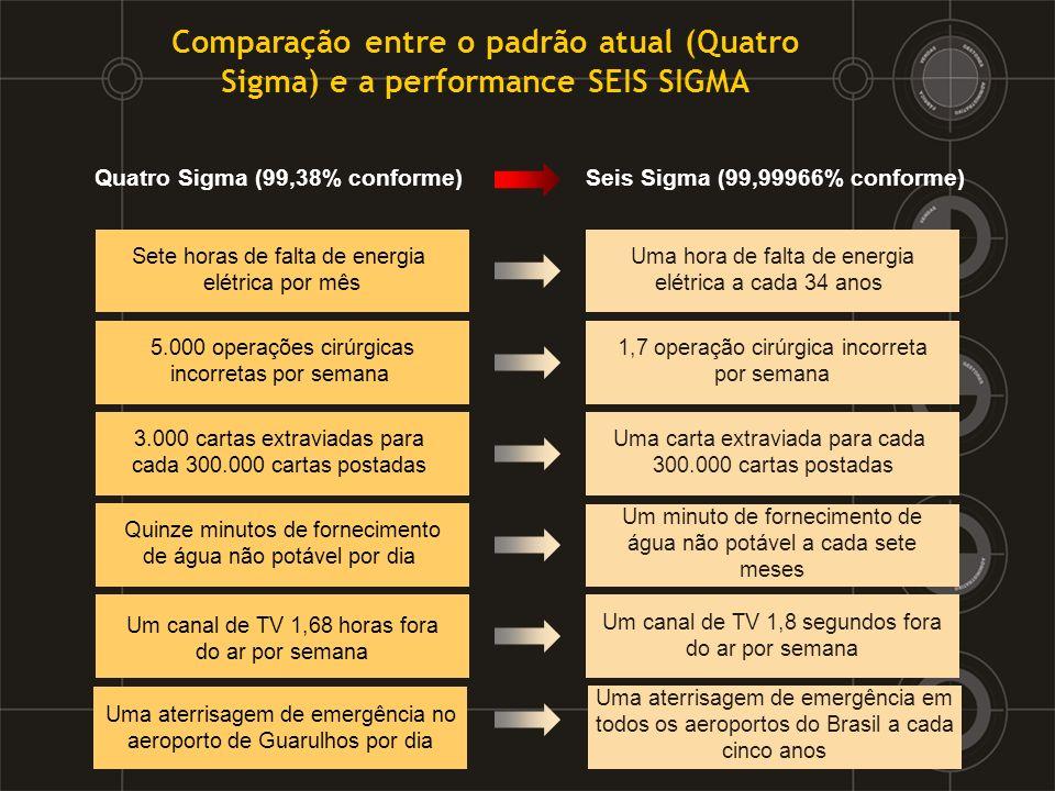 Comparação entre o padrão atual (Quatro Sigma) e a performance SEIS SIGMA Quatro Sigma (99,38% conforme) Sete horas de falta de energia elétrica por m