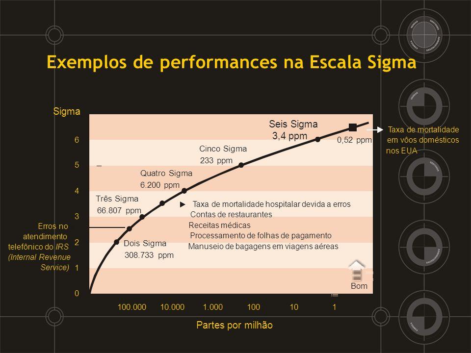 Exemplos de performances na Escala Sigma Partes por milhão Dois Sigma 308.733 ppm Três Sigma 66.807 ppm Cinco Sigma 233 ppm Seis Sigma 3,4 ppm 0,52 pp