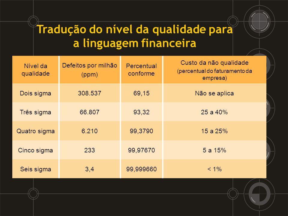 Tradução do nível da qualidade para a linguagem financeira Nível da qualidade Defeitos por milhão (ppm) Percentual conforme Custo da não qualidade (pe