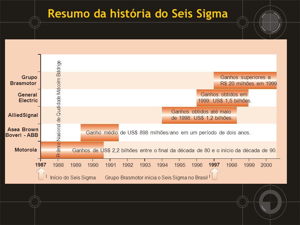 3 – Qualificações básicas de um projeto Seis Sigma: Existe uma lacuna entre a performance atual e a necessária.