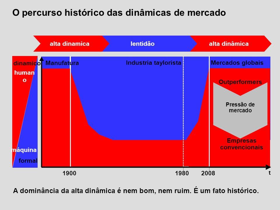 formal dinamico lentidãoalta dinâmica alta dinamica máquina human o O percurso histórico das dinâmicas de mercado A dominância da alta dinâmica é nem