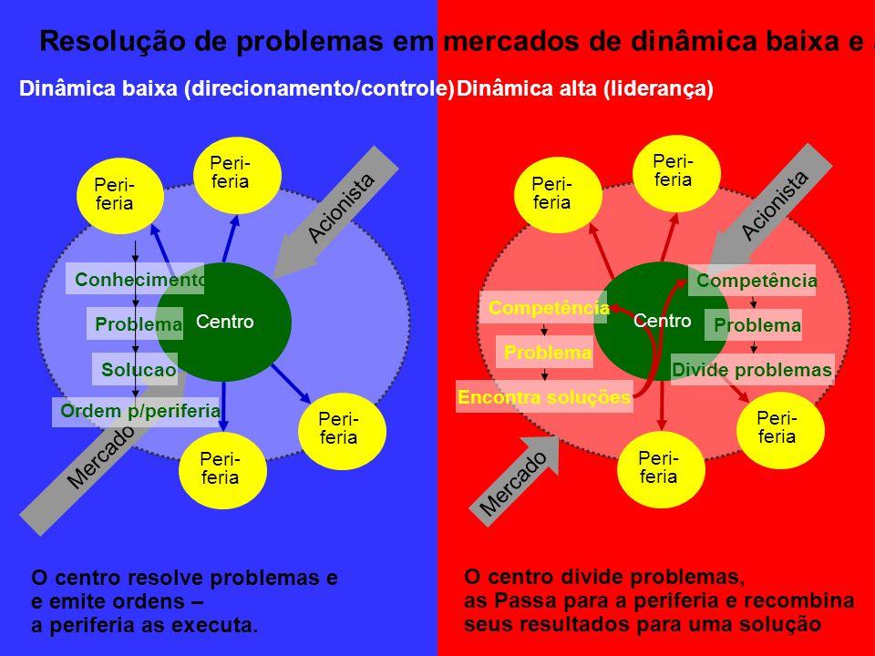 Centro Acionista Mercado Dinâmica alta (liderança)Dinâmica baixa (direcionamento/controle) Peri- feria O centro resolve problemas e e emite ordens – a