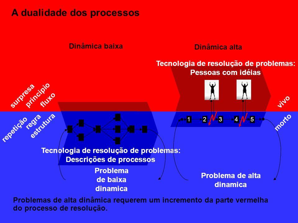 Dinâmica baixa Dinâmica alta A dualidade dos processos 12345 Tecnologia de resolução de problemas: Descrições de processos Tecnologia de resolução de