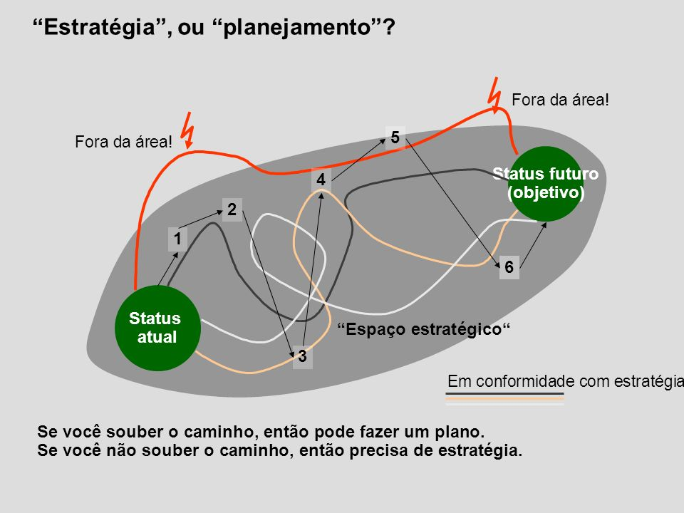 Estratégia, ou planejamento? Em conformidade com estratégia Fora da área! Status futuro (objetivo) Status atual Espaço estratégico 1 2 3 4 5 6 Fora da