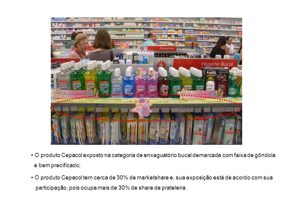O produto Cepacol exposto na categoria de enxaguatório bucal demarcada com faixa de gôndola e bem precificado; O produto Cepacol tem cerca de 30% de m