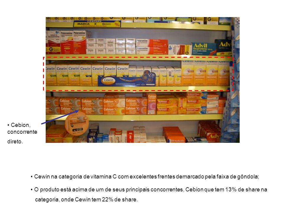 Cewin na categoria de vitamina C com excelentes frentes demarcado pela faixa de gôndola; O produto está acima de um de seus principais concorrentes, Cebion que tem 13% de share na categoria, onde Cewin tem 22% de share.