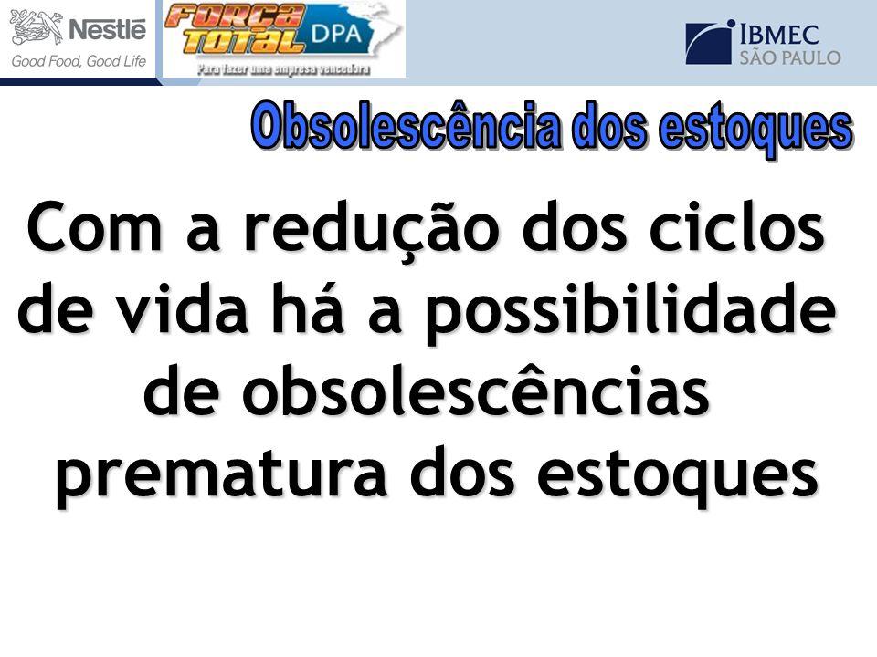 Com a redução dos ciclos de vida há a possibilidade de obsolescências prematura dos estoques