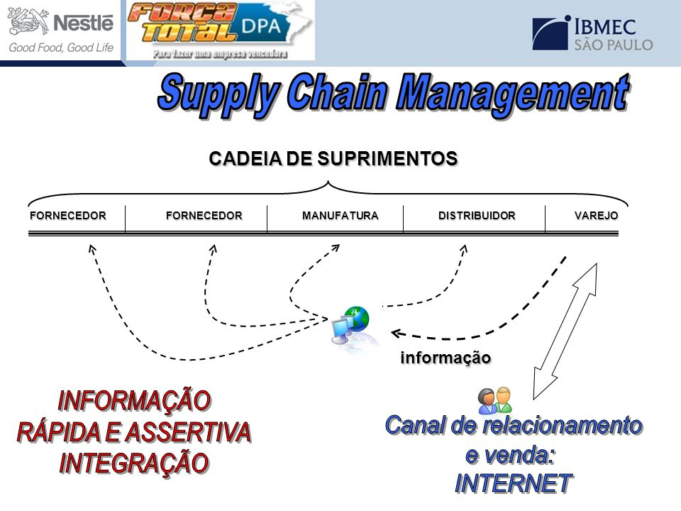 FORNECEDORFORNECEDORMANUFATURADISTRIBUIDORVAREJO CADEIA DE SUPRIMENTOS informação