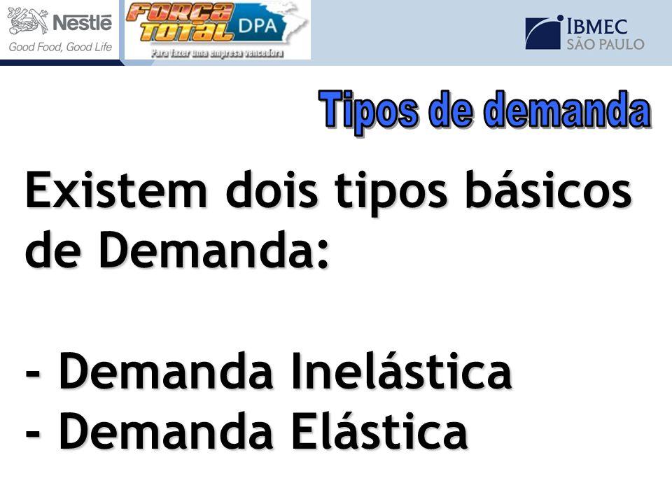 Existem dois tipos básicos de Demanda: - Demanda Inelástica - Demanda Elástica