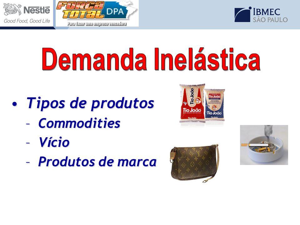 Tipos de produtosTipos de produtos –Commodities –V í cio –Produtos de marca