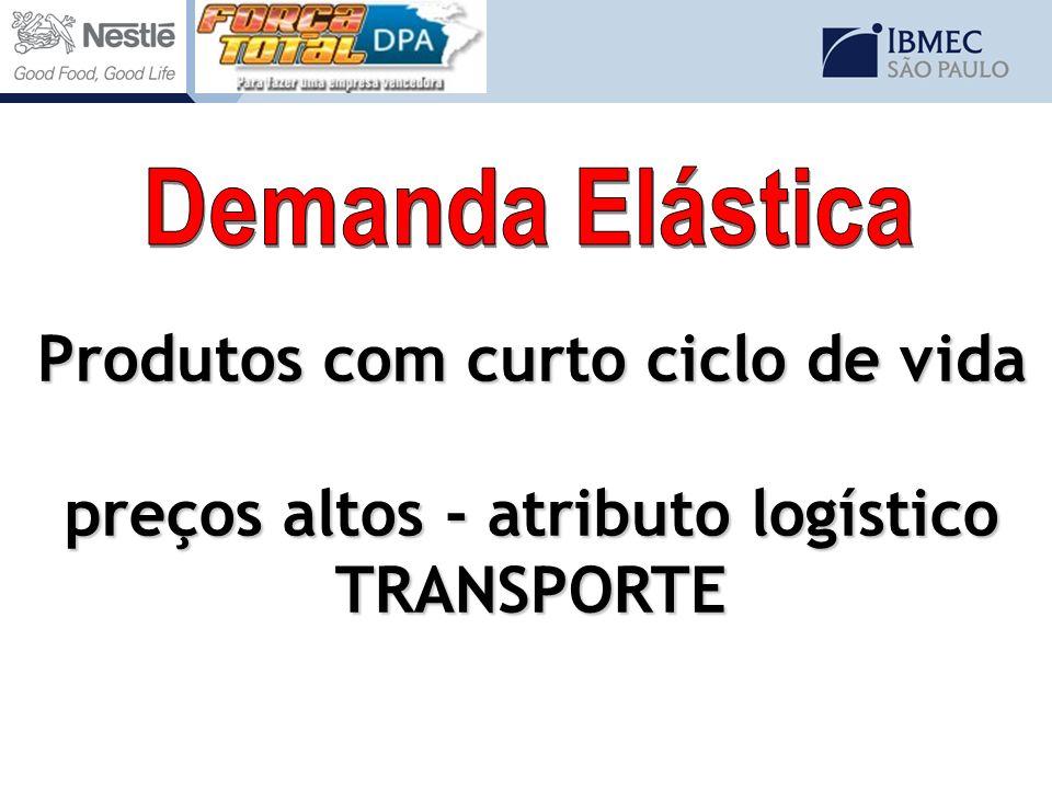 Produtos com curto ciclo de vida preços altos - atributo logístico TRANSPORTE