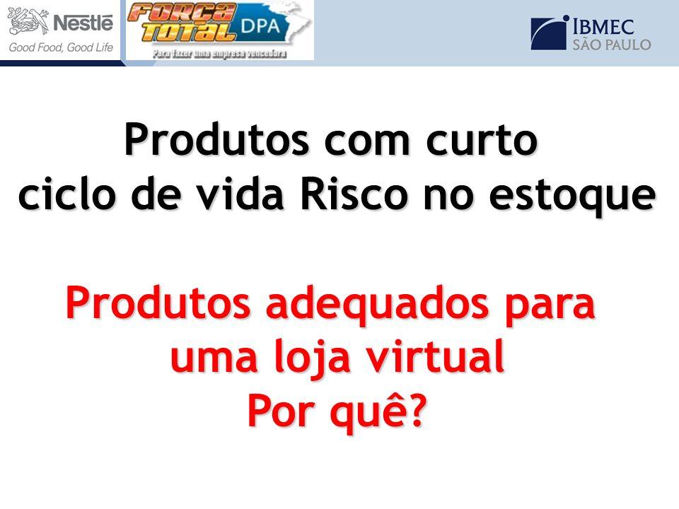 Produtos com curto ciclo de vida Risco no estoque Produtos adequados para uma loja virtual Por quê?