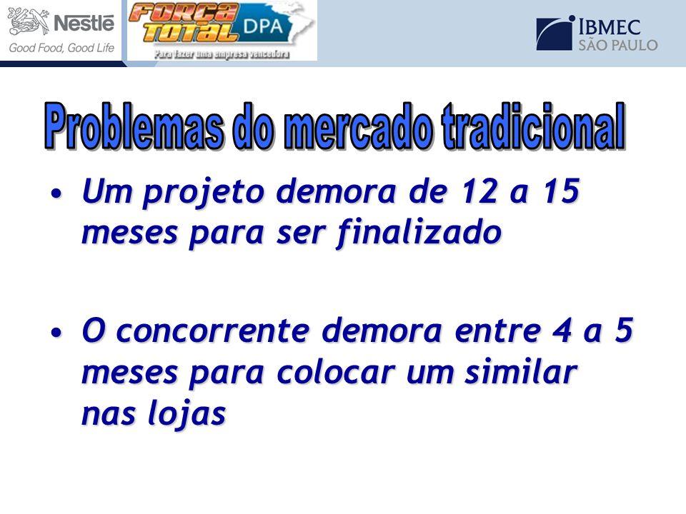 Um projeto demora de 12 a 15 meses para ser finalizadoUm projeto demora de 12 a 15 meses para ser finalizado O concorrente demora entre 4 a 5 meses pa
