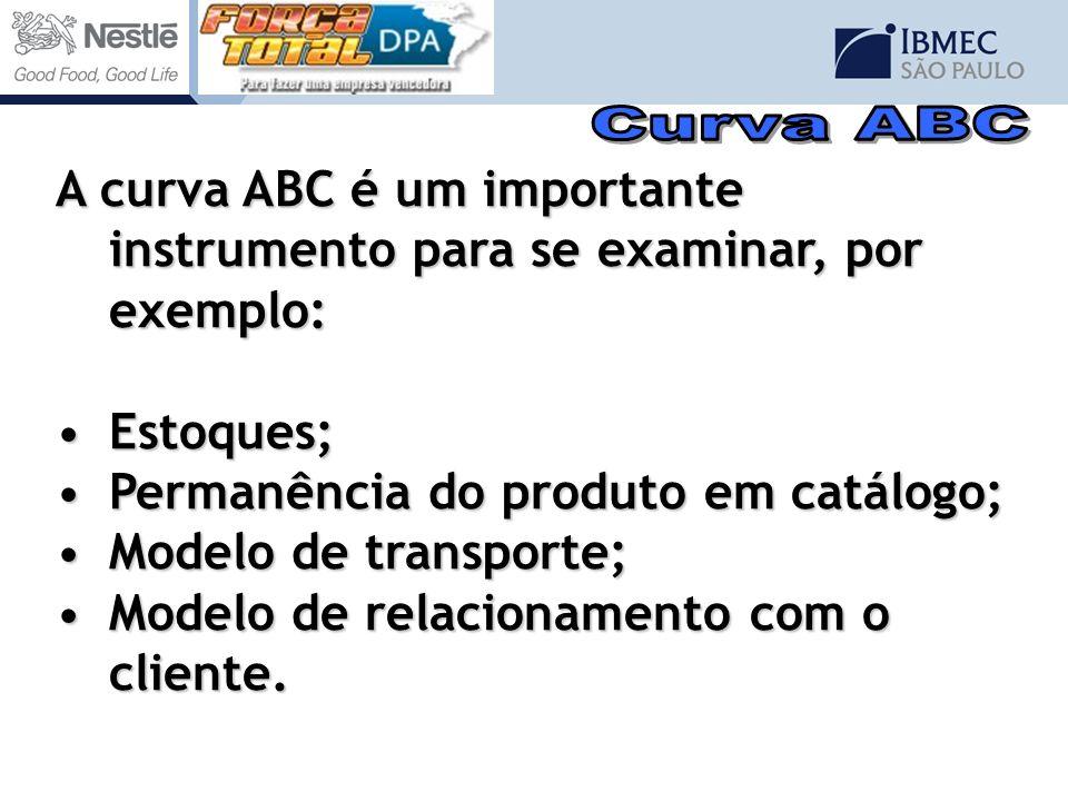 A curva ABC é um importante instrumento para se examinar, por exemplo: Estoques;Estoques; Permanência do produto em catálogo;Permanência do produto em